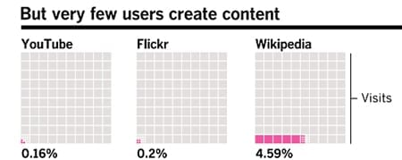 users create content