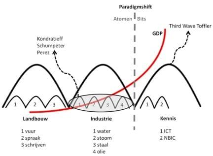 20091201_paradigmshift