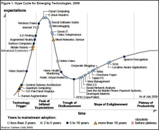 gartner-emerging-technologies-hype-cycle-2009