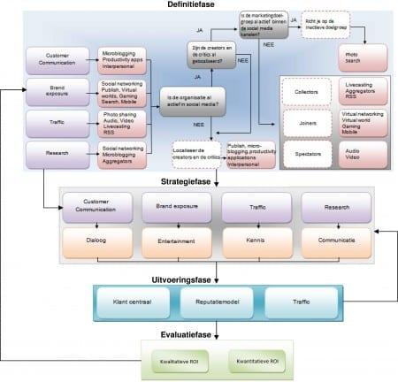 Social Media Community Building Model (klik op de afbeelding om deze te vergroten)