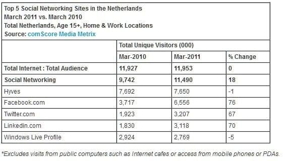 Social Networks in NL