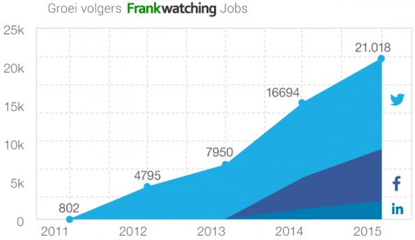 bereik-volgers-Frankwatching-Jobs-vacature