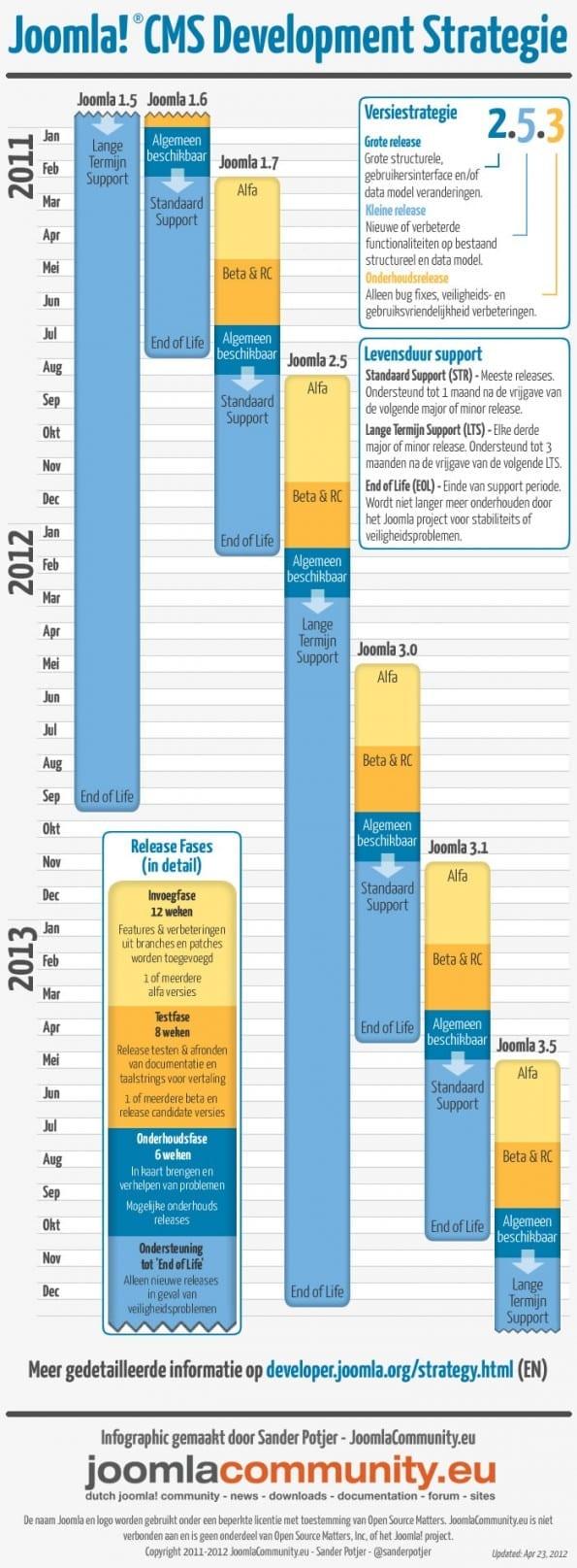 Joomla! ontwikkelstrategie - update april 2012 door Sander Potjer