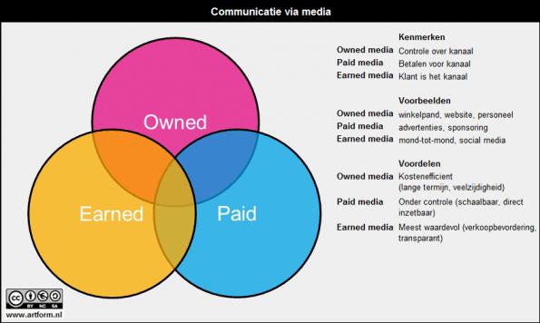 artform-paid-owned-earned-media