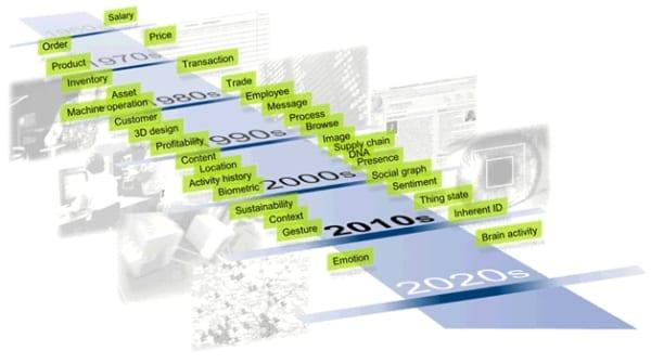 Evolution of information
