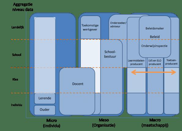 Belangrijkste stakeholders van learning analytics