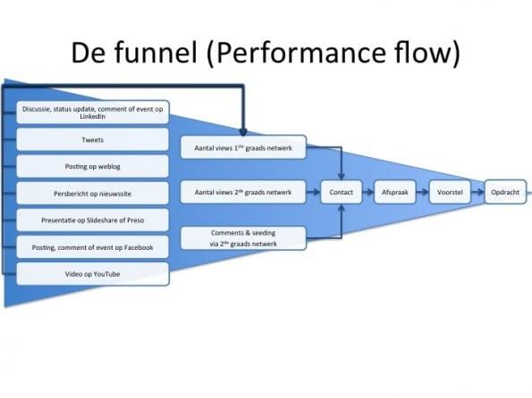 De geabstraheerde weergave van de Funnel