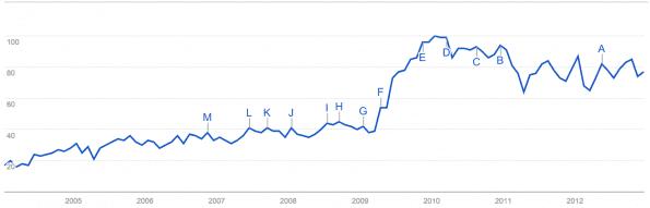 Google zoekopdrachten klantenservice