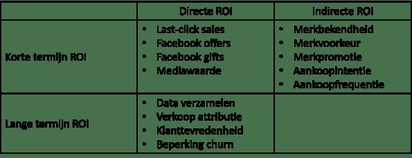 Lange termijn ROI Facebook marketing