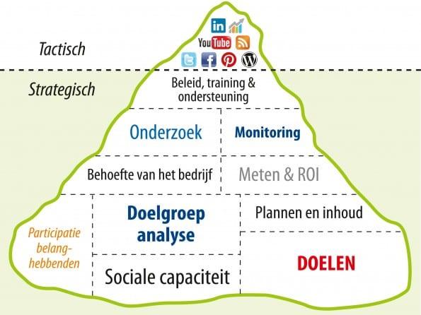 Social media ijsberg