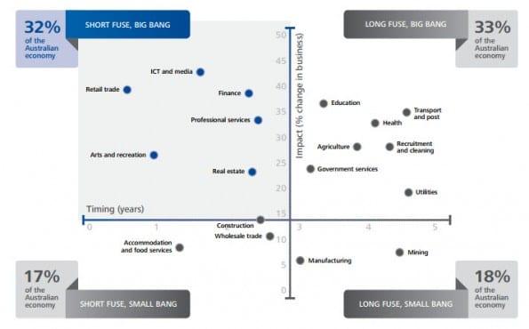 Digital Disruption Map, Deloitte, september 2012