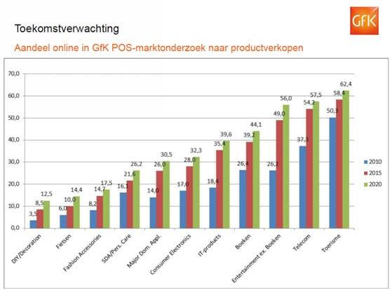 Verwacht aandeel online per productgroep, GfK 2012