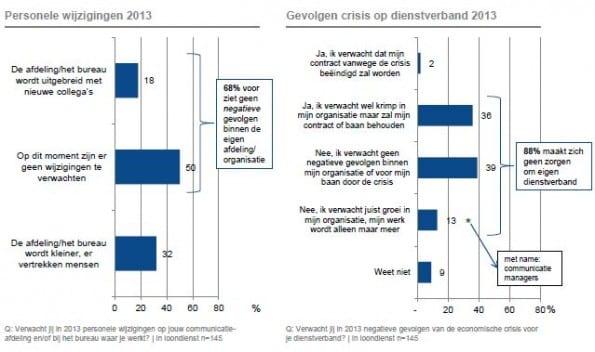 Effecten crisis
