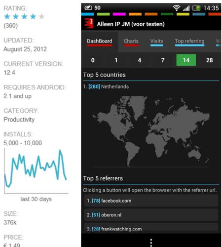 Analytics for Google Analytics