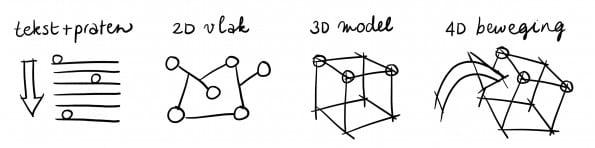 Het visueel werken in meerdere dimensies (Floor Hickmann)