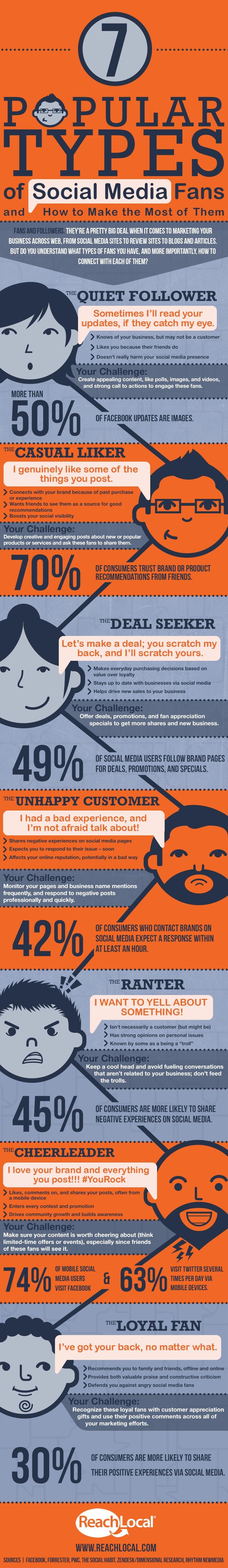 7 typen social media-fans- hoe communiceer je met hen? [infographic]