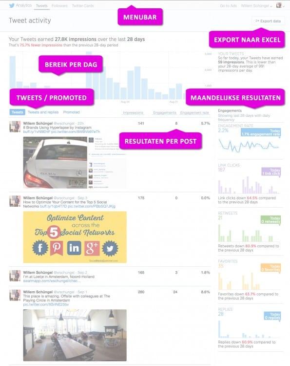Twitter_Analytics_Overview
