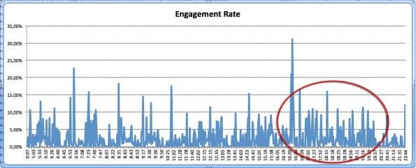 Twitter analytics engagement rate