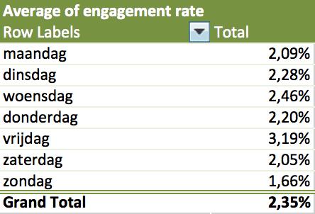 twitter analytics engagement pivot table  2