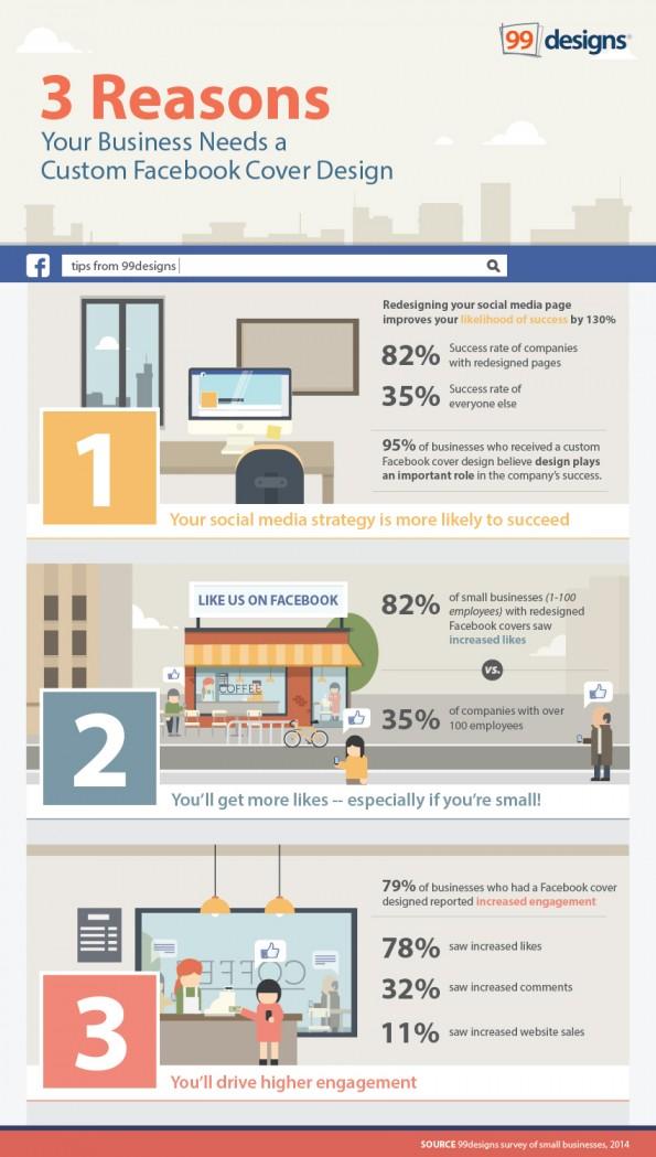 verbeter je facebook omslagfoto scoor meer likes