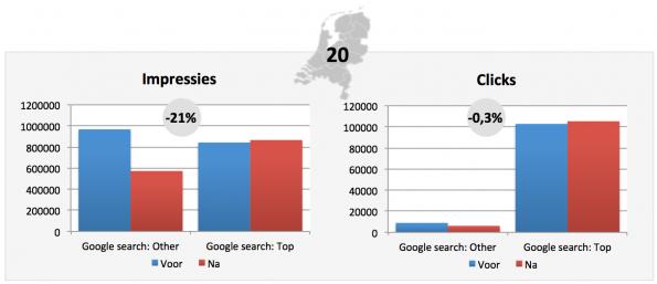 Google_topposities