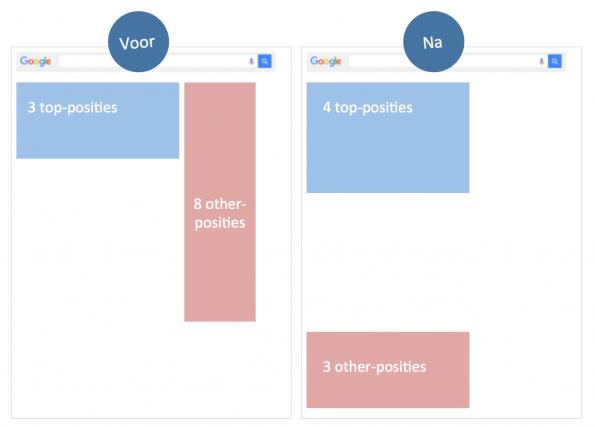 Google_topposities_vergeleken