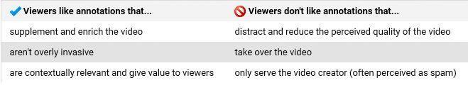 YouTube annotaties