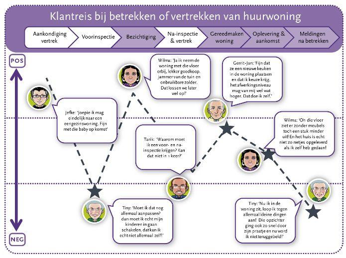 customer_journey_huurwoning_1