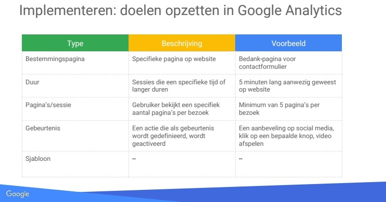 doelen opzetten in Google Analytics