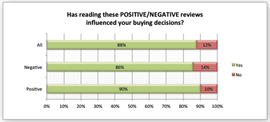 Invloed online reviews conversie