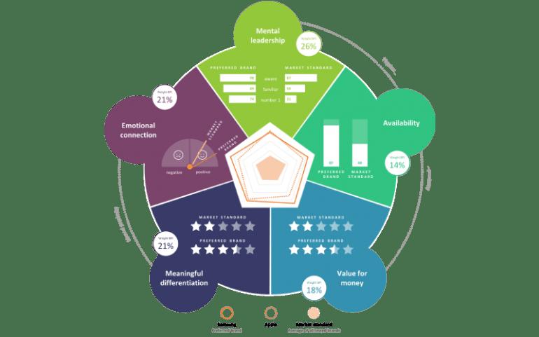 BPI-model Brand Preference Center