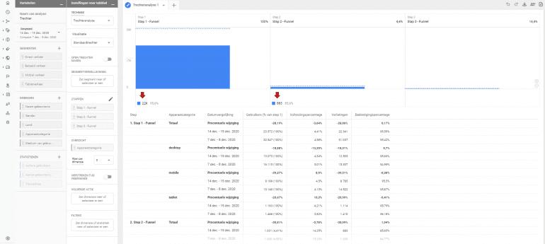 Google Analytics 4 Custom Funnels