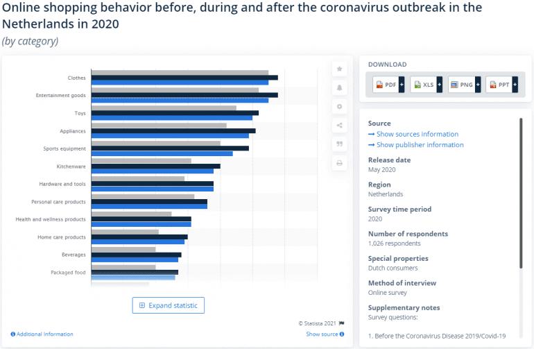 Statista - Online shopping gedrag, voor, tijdens en na de Coronavirusuitbraak in Nederland 2020