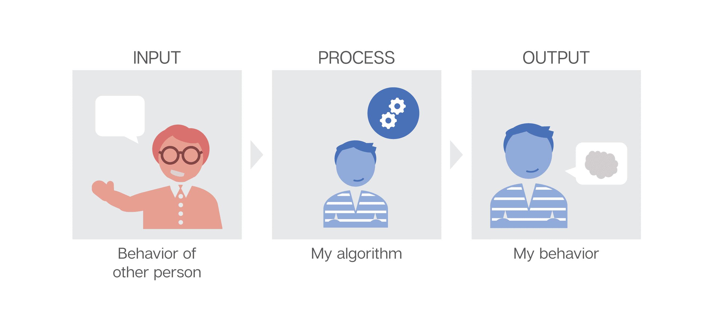 gedrag: input, process en output.